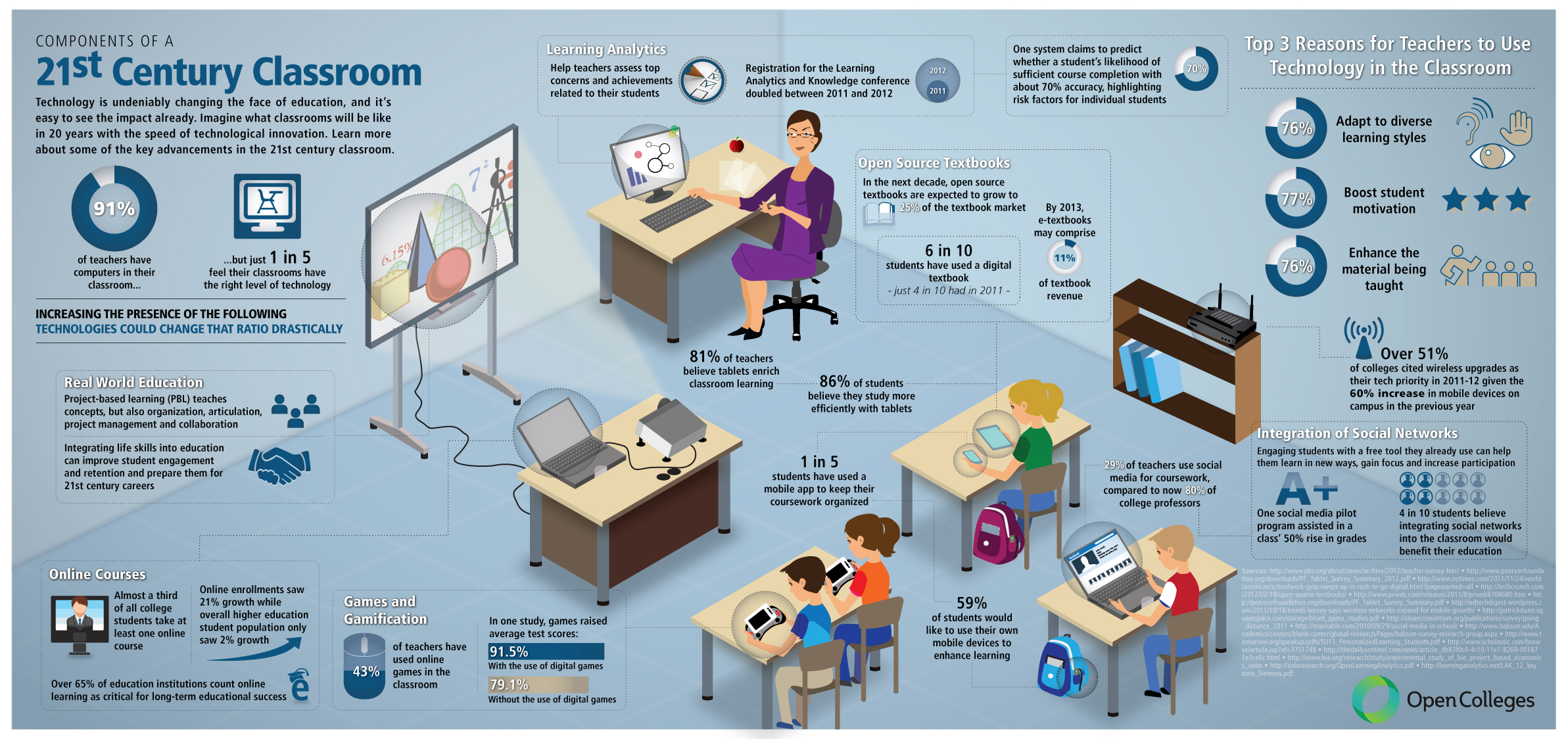 the evolution of computer technology and the use of computers in school classrooms